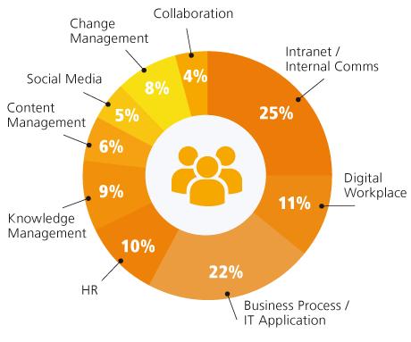 chart-community