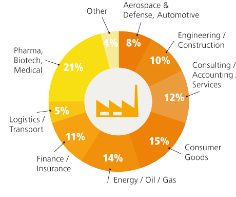 chart-industry